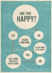 Are You Happy Infographic