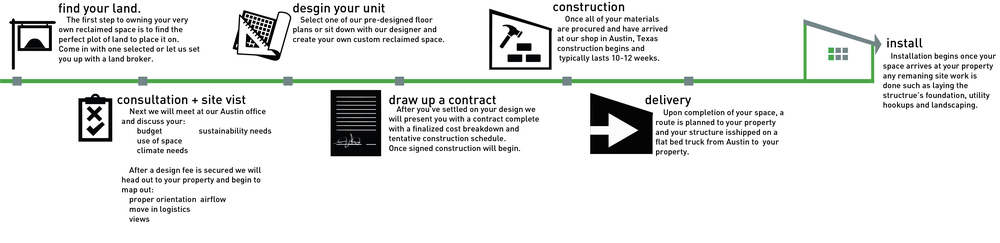 Reclaimed Space Process Diagram