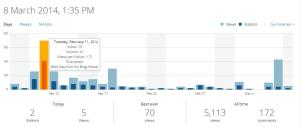 Stats on my WordPress Best Blog Day Feb 11, 2014 with 70 views