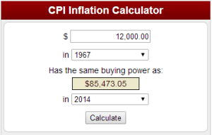 12,000 in 1967 has the same buying power as $85,473.05 in 2014