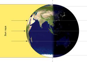 Equinox Explained